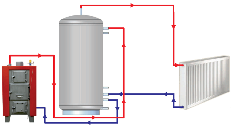 thermal-store-heating-system-lm-without-exchanger.png, 83kB
