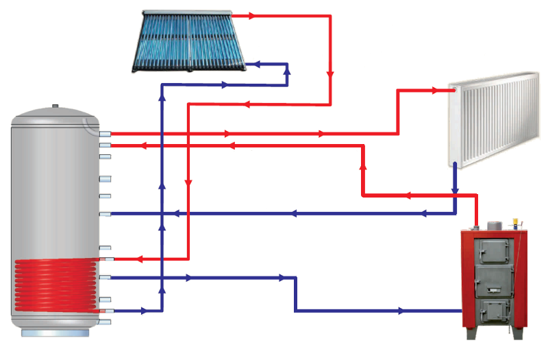 thermal store heating system lmg with one exchanger