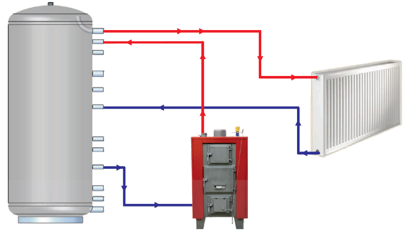 thermal store heating system lmg without exchanger