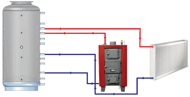 thermal store heating system lmt without exchanger